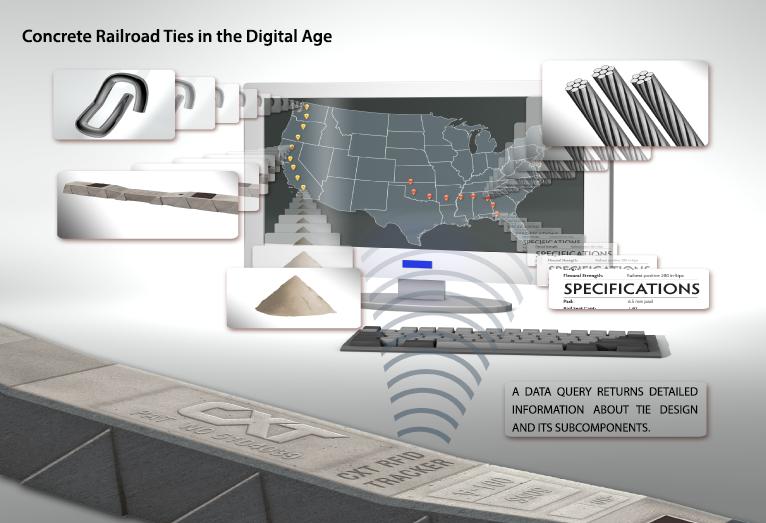 CXT Radio Frequency Identification (RFID) Tracker
